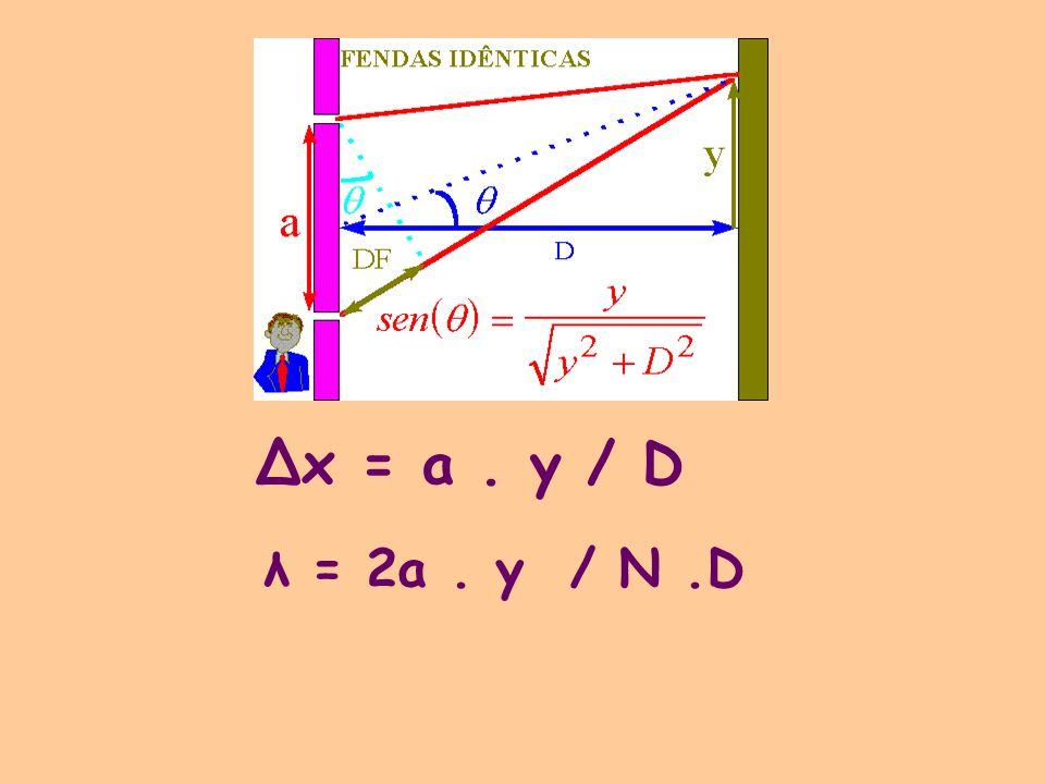 Δx = a . y / D λ = 2a . y / N .D