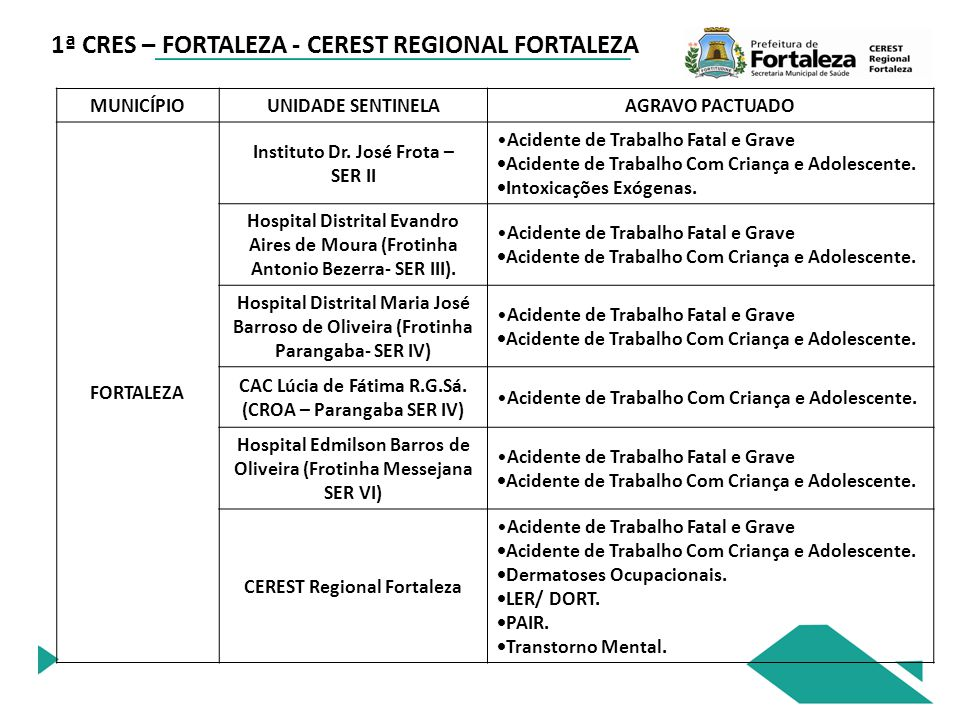 1ª CRES – FORTALEZA - CEREST REGIONAL FORTALEZA