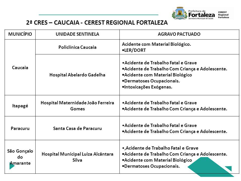 2ª CRES – CAUCAIA - CEREST REGIONAL FORTALEZA
