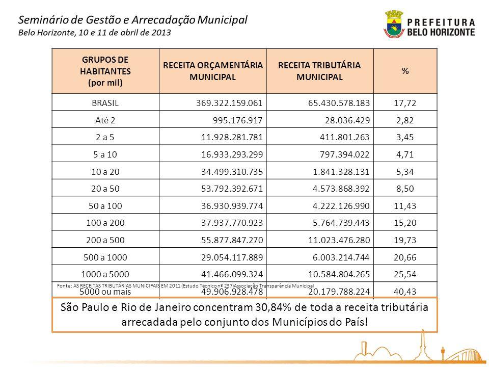 RECEITA ORÇAMENTÁRIA MUNICIPAL RECEITA TRIBUTÁRIA MUNICIPAL