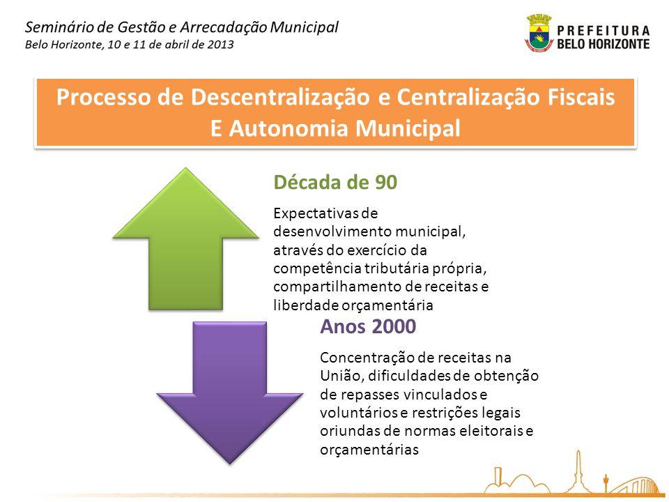 Processo de Descentralização e Centralização Fiscais