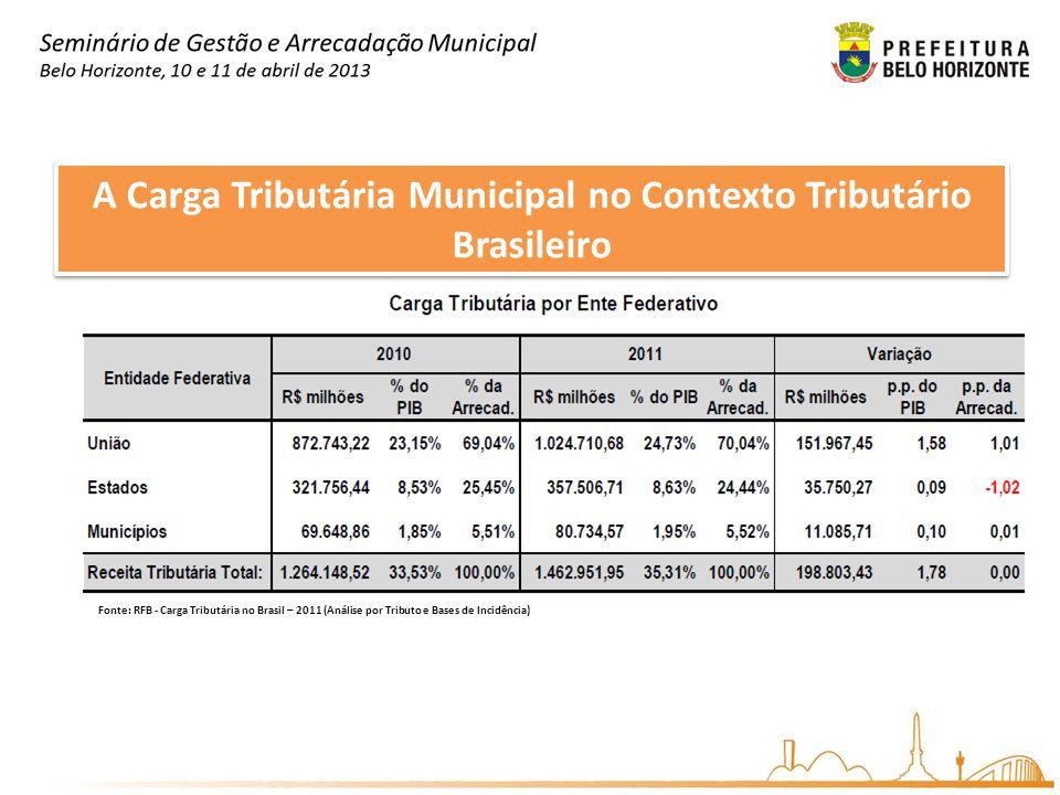 A Carga Tributária Municipal no Contexto Tributário Brasileiro