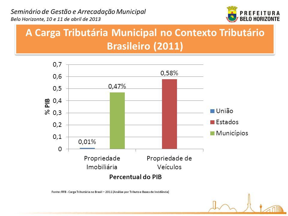 A Carga Tributária Municipal no Contexto Tributário Brasileiro (2011)