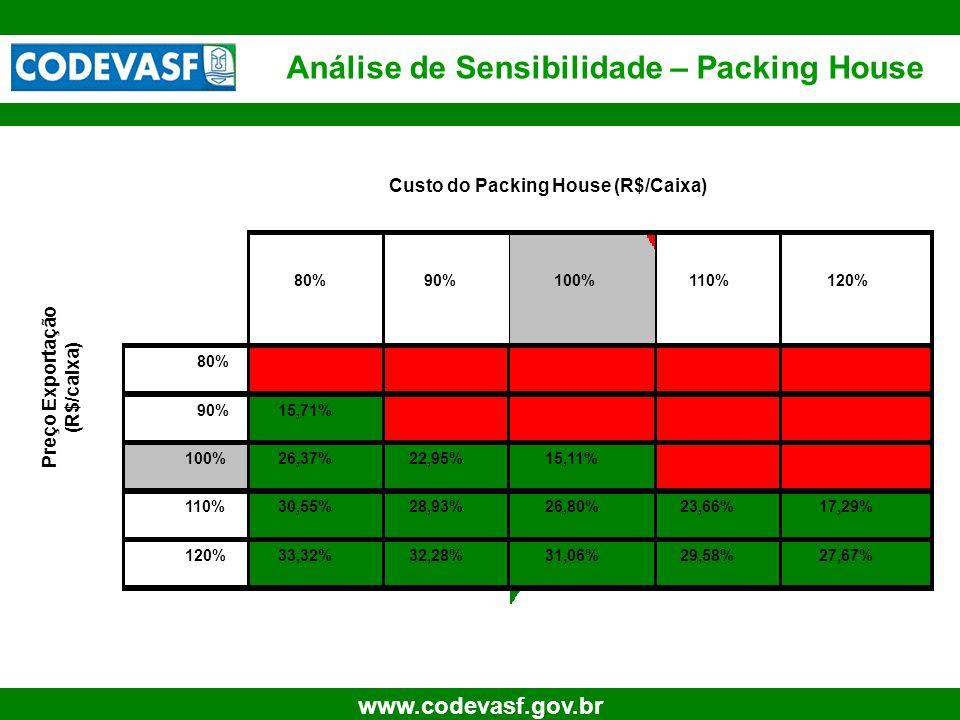 Análise de Sensibilidade – Packing House