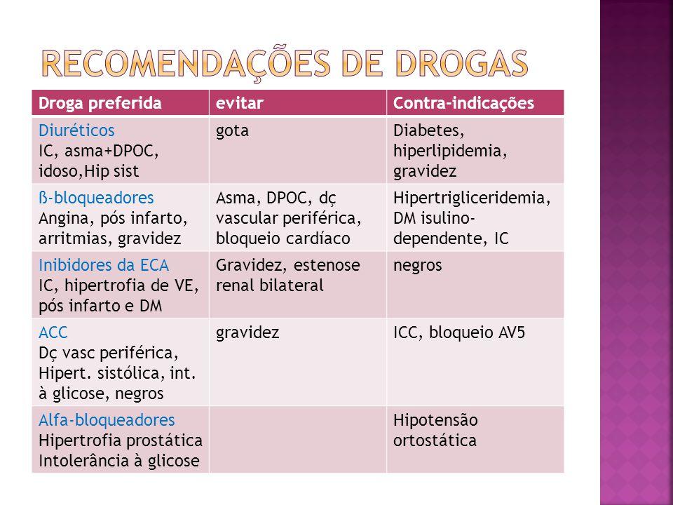 RECOMENDAÇÕES DE DROGAS