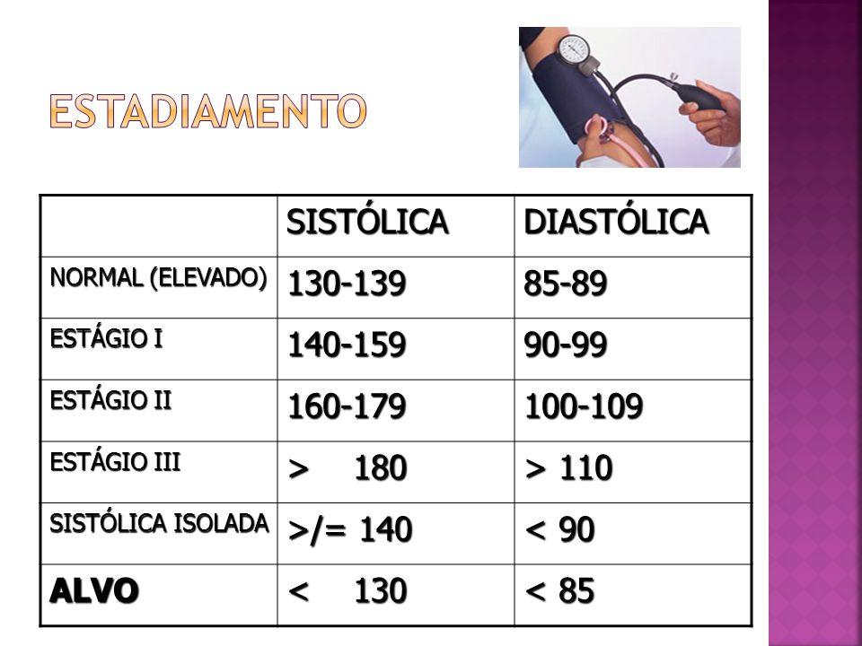 estadiamento SISTÓLICA DIASTÓLICA 130-139 85-89 140-159 90-99 160-179