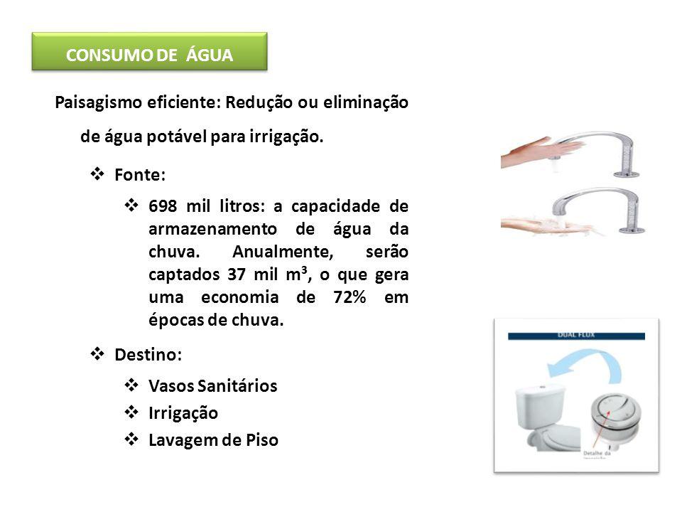 CONSUMO DE ÁGUA Paisagismo eficiente: Redução ou eliminação de água potável para irrigação. Fonte: