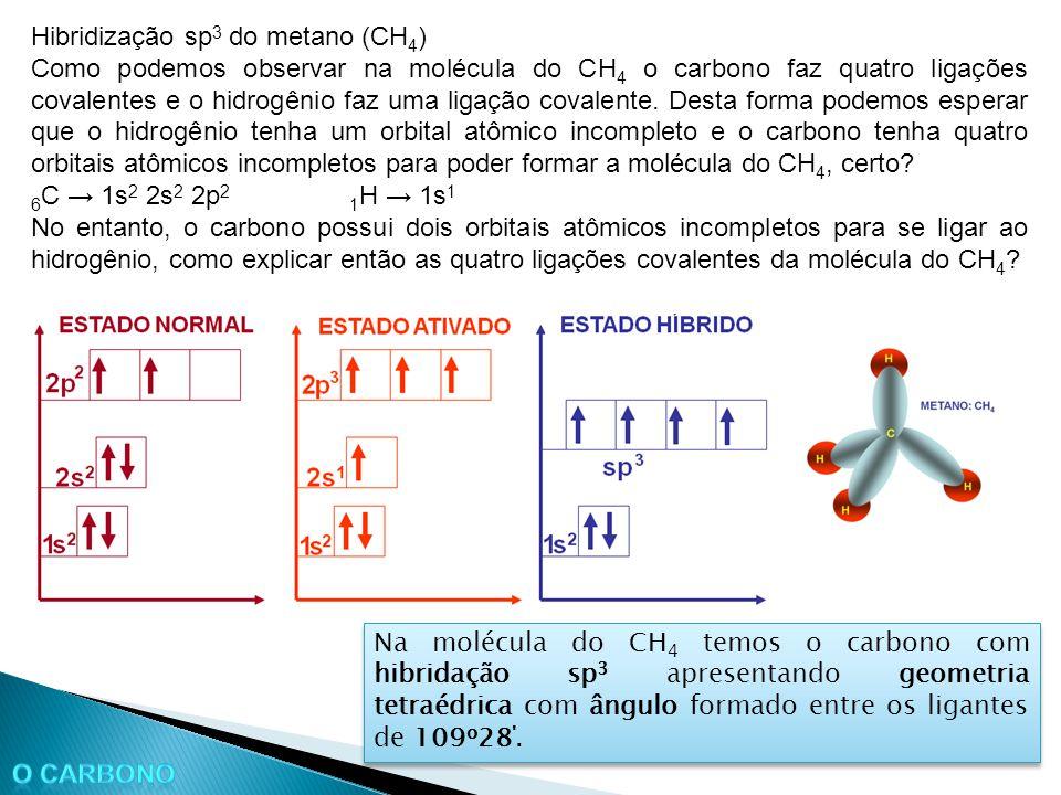 Hibridização sp3 do metano (CH4)