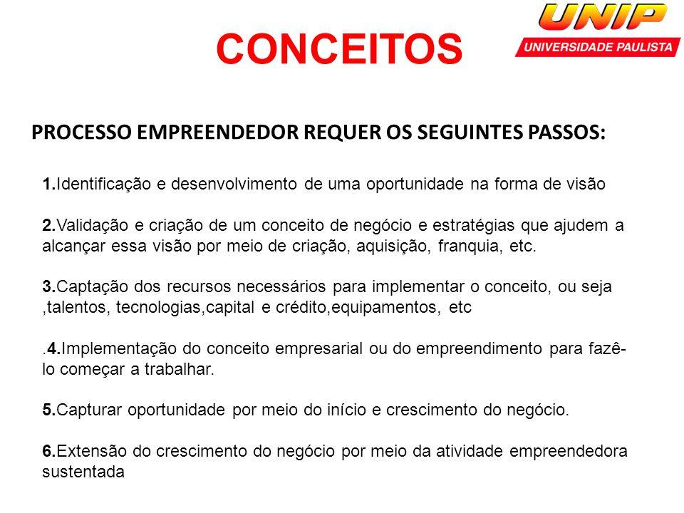 CONCEITOS PROCESSO EMPREENDEDOR REQUER OS SEGUINTES PASSOS: