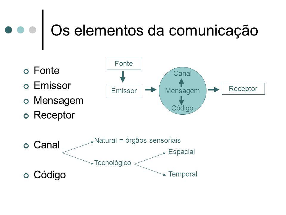 Os elementos da comunicação