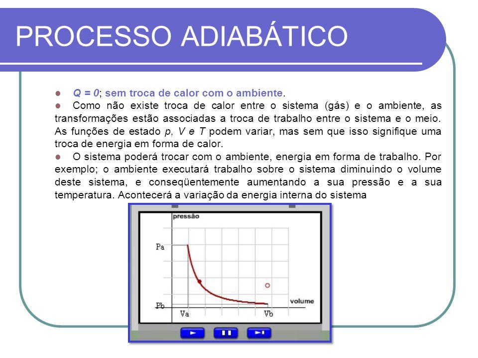 PROCESSO ADIABÁTICO Q = 0; sem troca de calor com o ambiente.