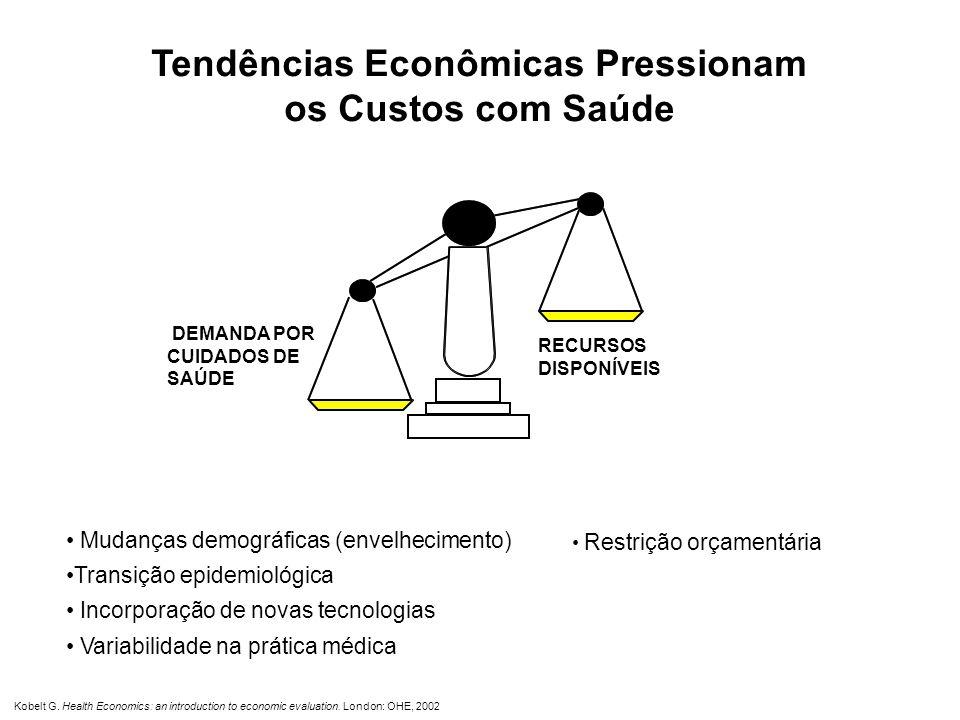 Conceitos e Contexto da Incorporação de Tecnologia em Saúde no Brasil