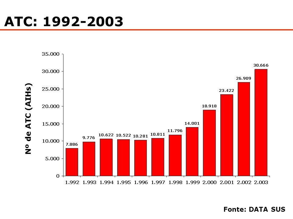 Gasto Com ATC/Ano (Milhões de Reais)