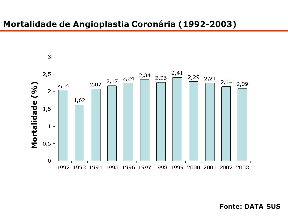 Mortalidade de RM Com CEC (1992-2003)