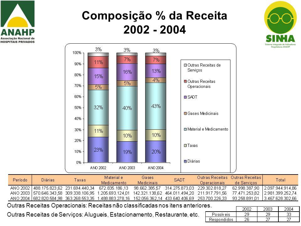 Composição % da Despesa 2002 - 2004