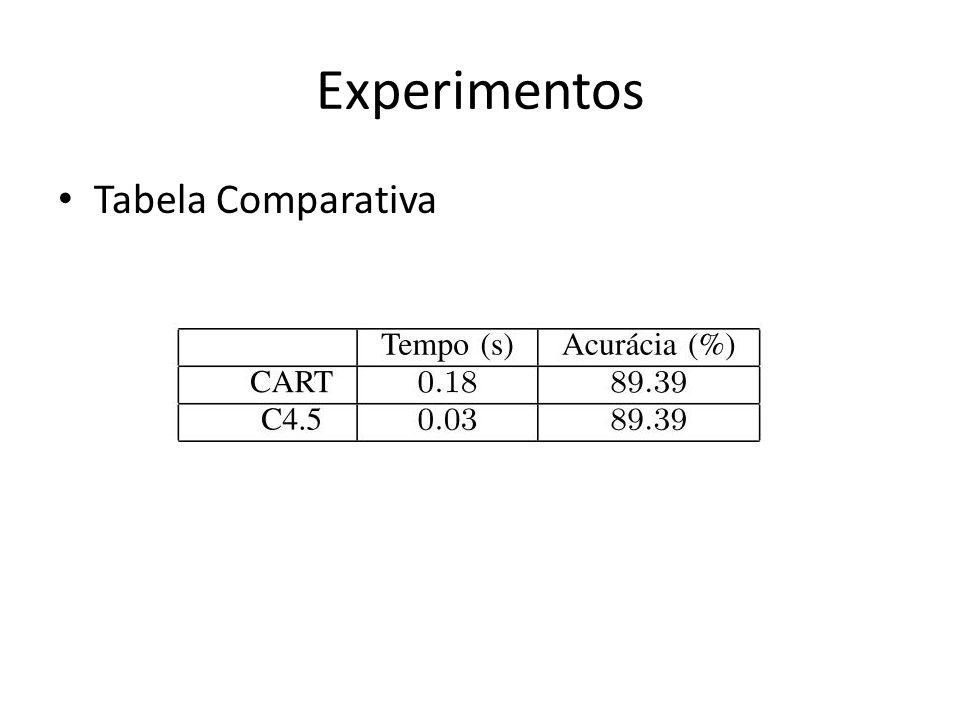 Experimentos Tabela Comparativa