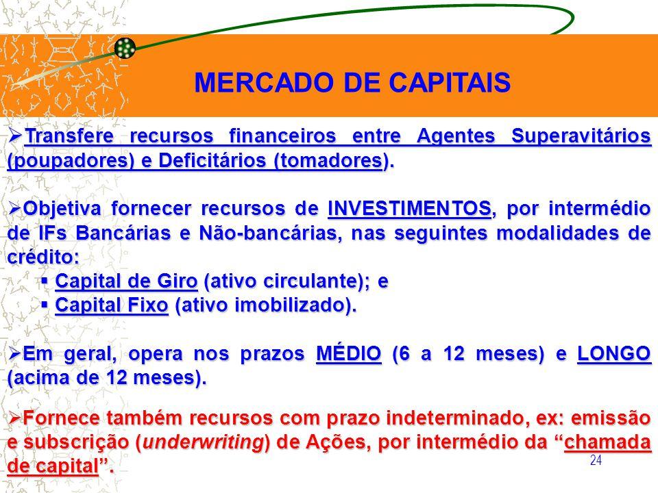 MERCADO DE CAPITAIS Transfere recursos financeiros entre Agentes Superavitários (poupadores) e Deficitários (tomadores).