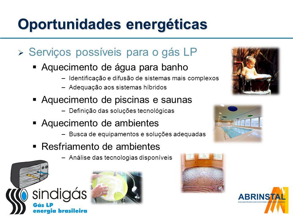 Oportunidades energéticas
