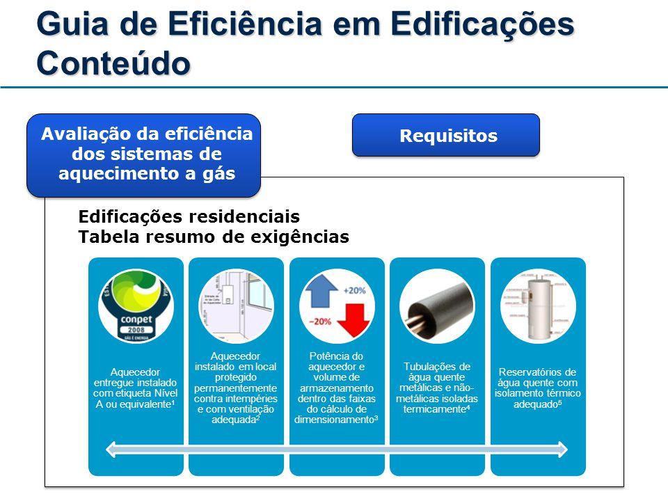 Guia de Eficiência em Edificações Conteúdo