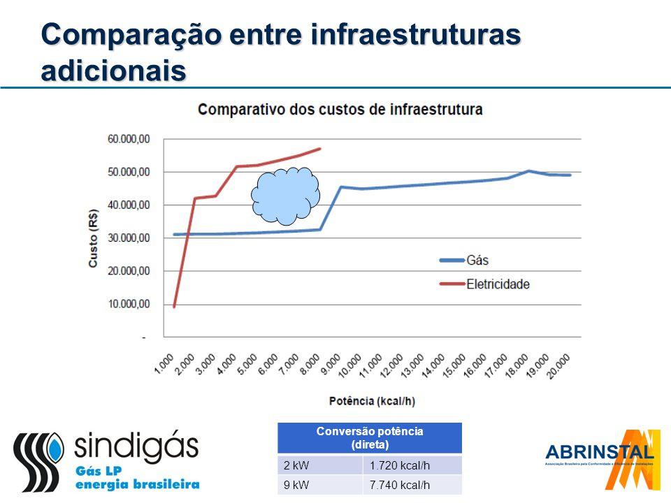 Comparação entre infraestruturas adicionais