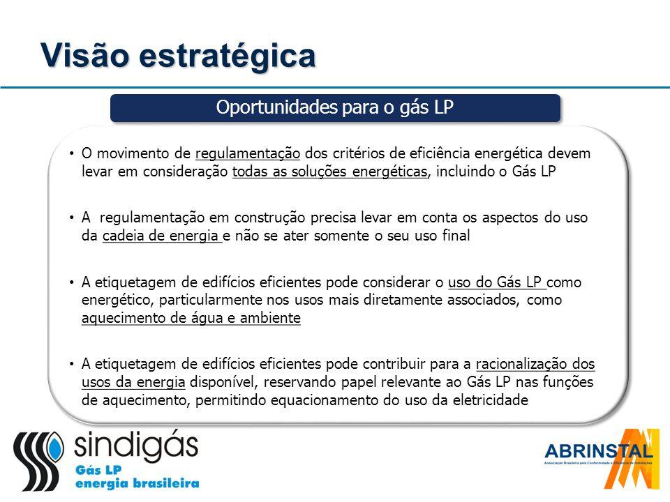 Oportunidades para o gás LP