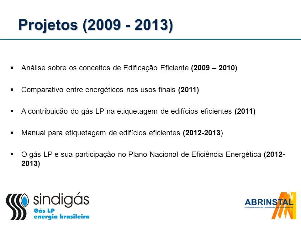 Projetos (2009 - 2013) Análise sobre os conceitos de Edificação Eficiente (2009 – 2010) Comparativo entre energéticos nos usos finais (2011)