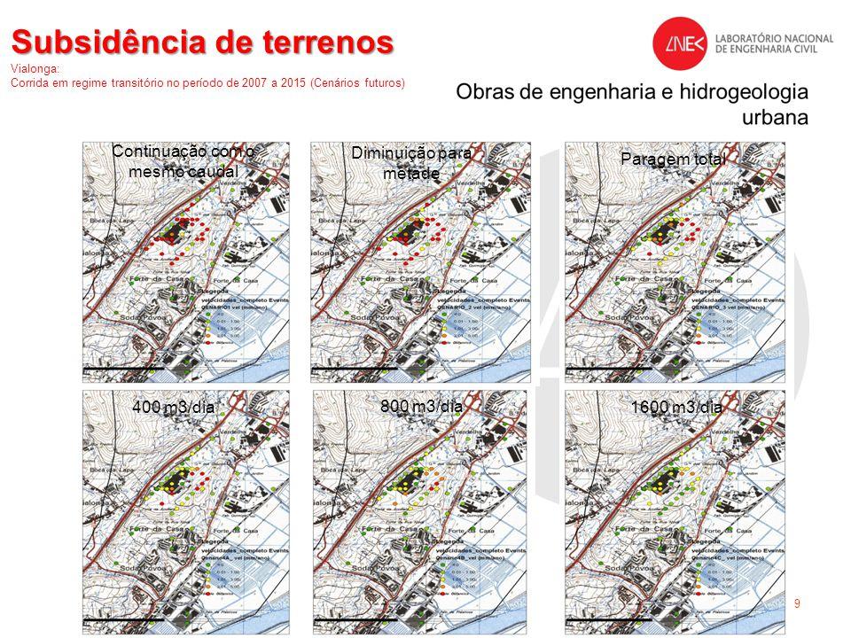 Subsidência de terrenos Vialonga: Corrida em regime transitório no período de 2007 a 2015 (Cenários futuros)