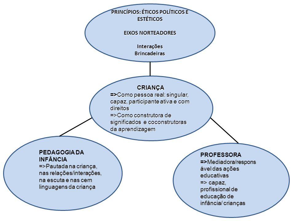 PRINCÍPIOS: ÉTICOS POLÍTICOS E ESTÉTICOS