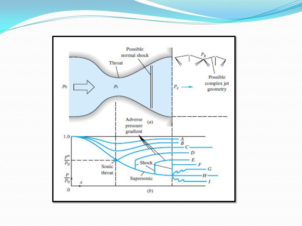 Explica a figura Obs.: nesse trabalho variou-se a velocidade e não a pressao...velocidade tem comportamento semelhante ao da pressao, porém oposto.