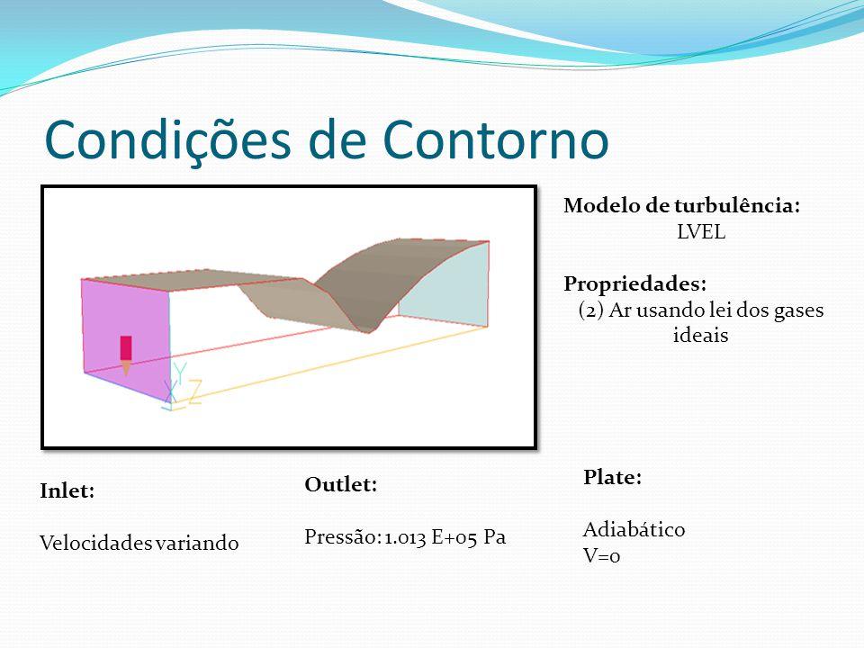 (2) Ar usando lei dos gases ideais