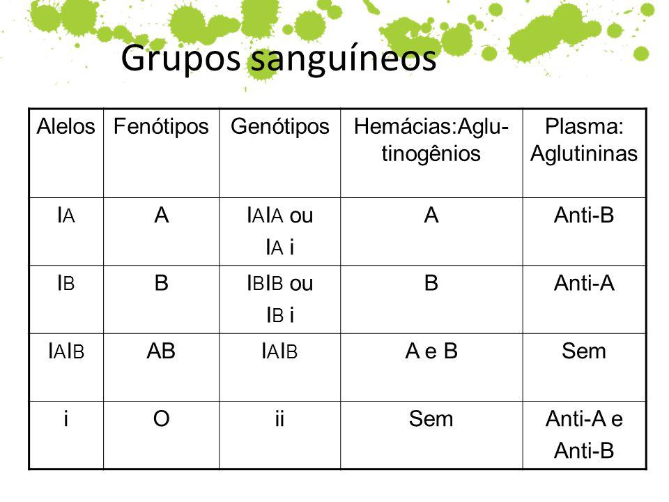Hemácias:Aglu-tinogênios