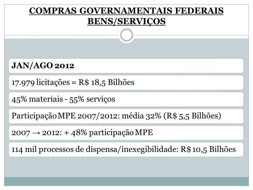 COMPRAS GOVERNAMENTAIS FEDERAIS BENS/SERVIÇOS
