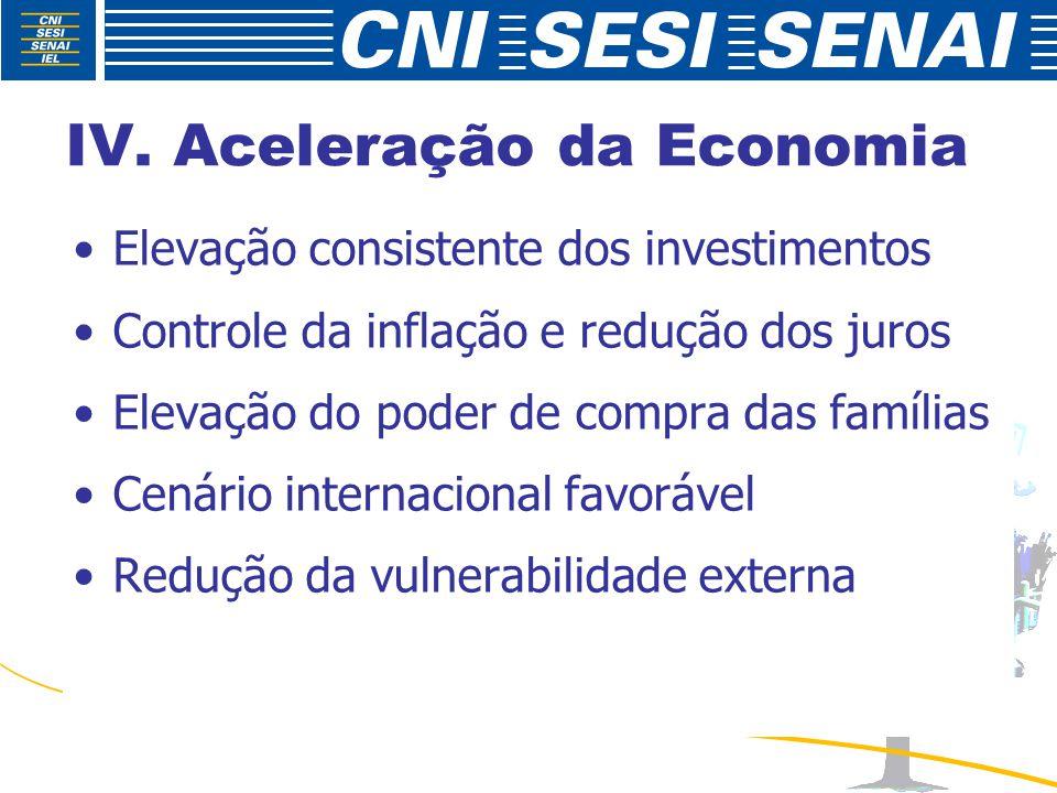 IV. Aceleração da Economia