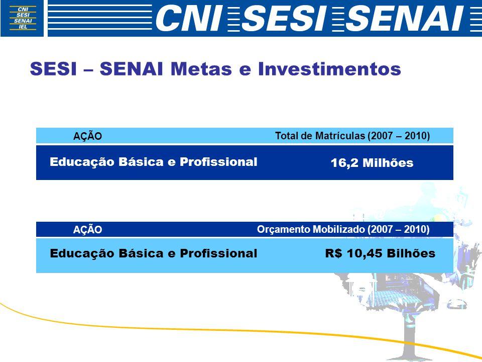 SESI – SENAI Metas e Investimentos