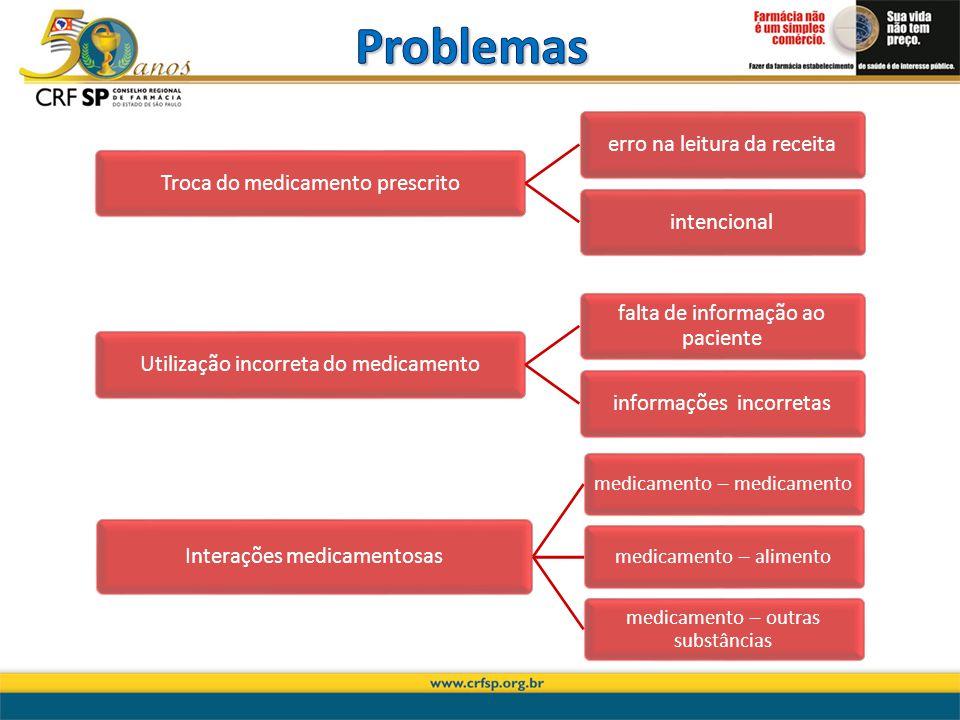 Problemas Interações medicamentosas medicamento – medicamento