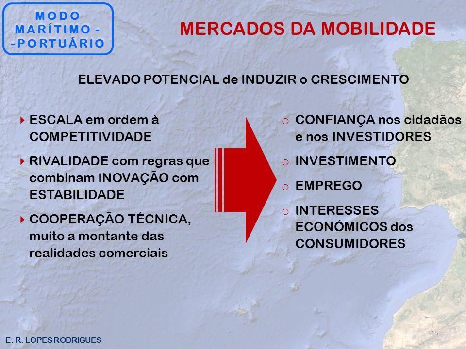MERCADOS DA MOBILIDADE