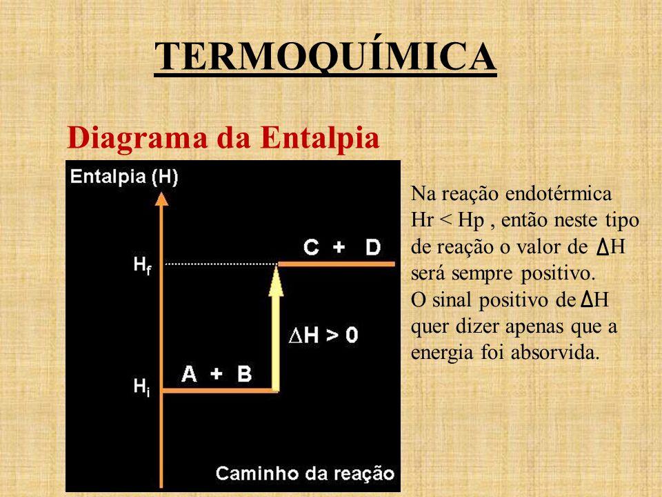 TERMOQUÍMICA Diagrama da Entalpia Na reação endotérmica