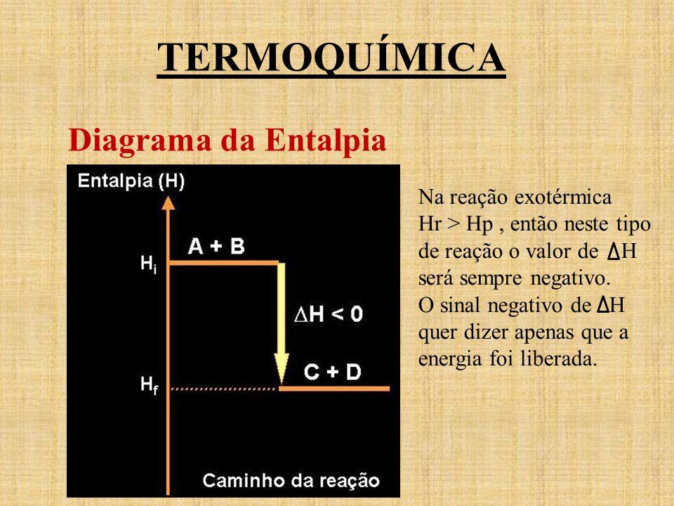 TERMOQUÍMICA Diagrama da Entalpia Na reação exotérmica