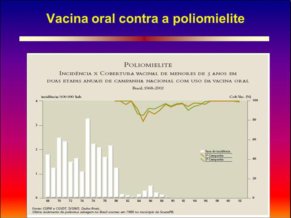 Vacina oral contra a poliomielite