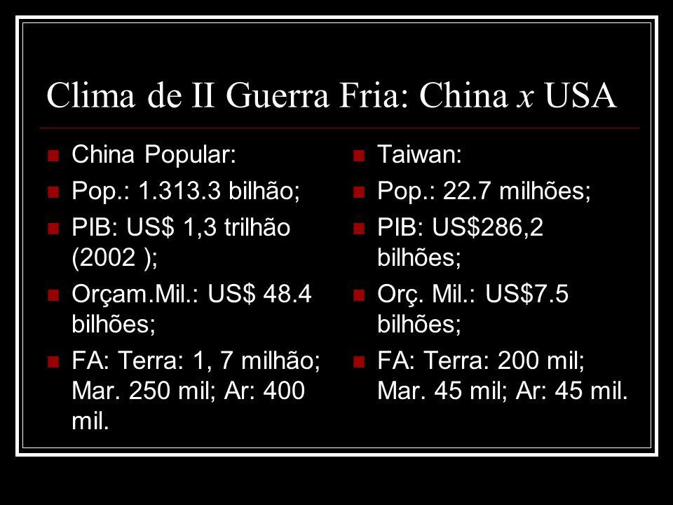 Clima de II Guerra Fria: China x USA