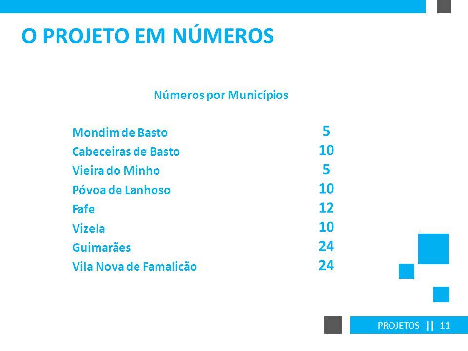 Números por Municípios