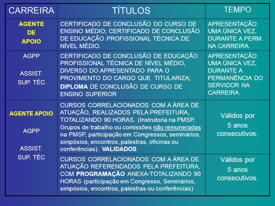 TÍTULOS CARREIRA TEMPO Válidos por 5 anos consecutivos. AGENTE DE
