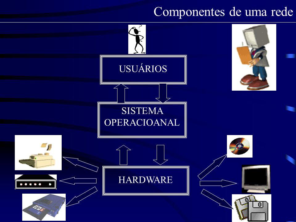 Componentes de uma rede