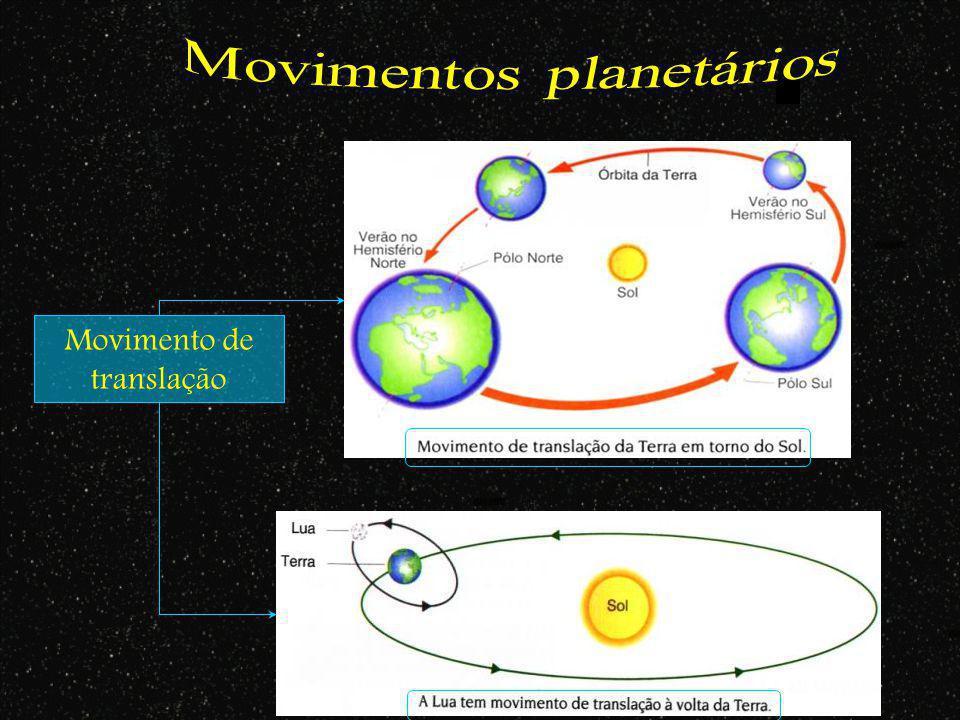 Movimentos planetários