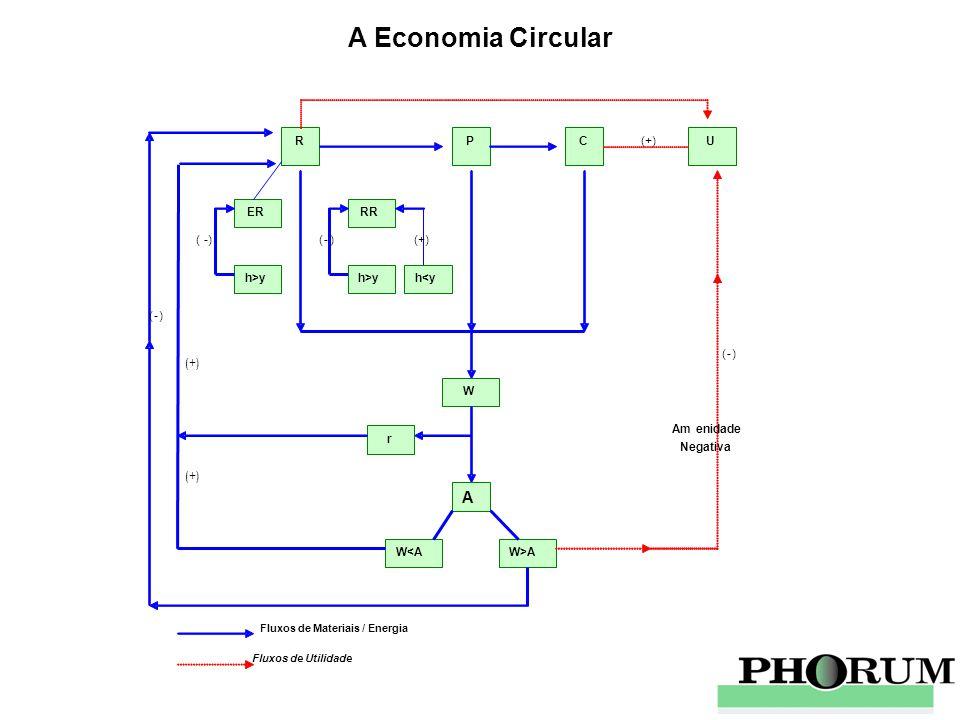 A Economia Circular A R P C (+) U ER RR ( -) ( - ) (+) h>y h>y