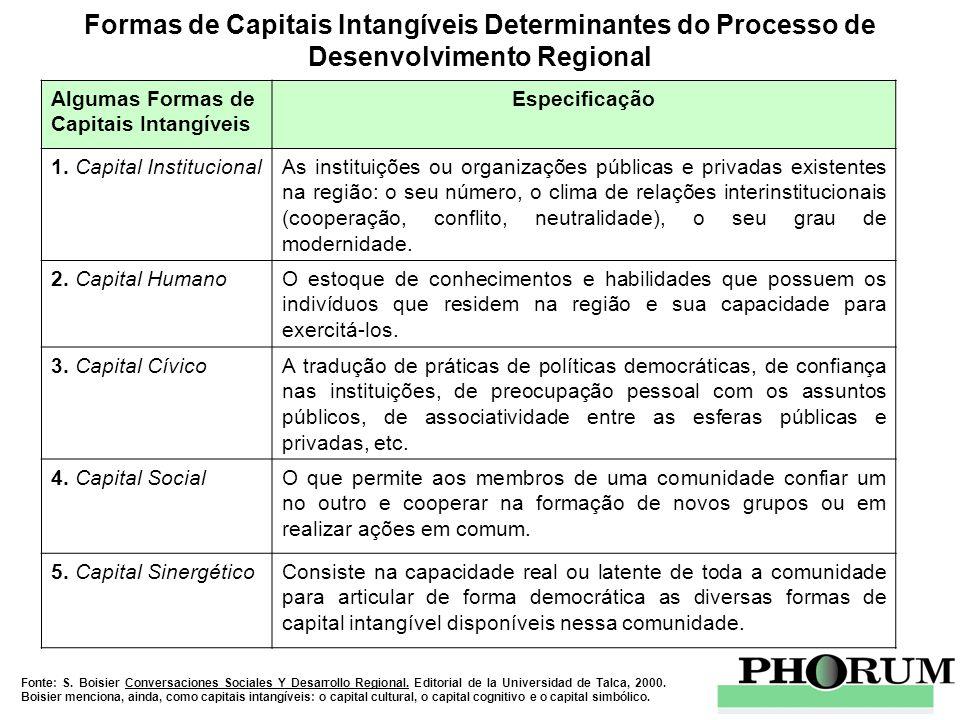 Formas de Capitais Intangíveis Determinantes do Processo de Desenvolvimento Regional