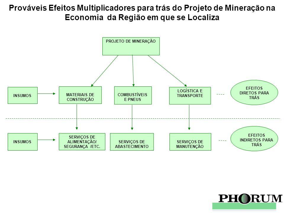 Prováveis Efeitos Multiplicadores para trás do Projeto de Mineração na Economia da Região em que se Localiza