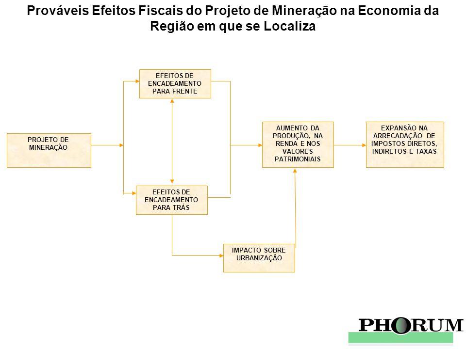 Prováveis Efeitos Fiscais do Projeto de Mineração na Economia da Região em que se Localiza