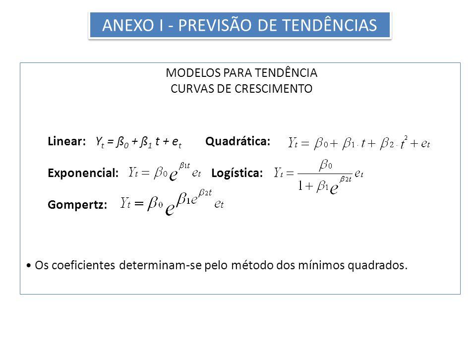 ANEXO I - Previsão de Tendências