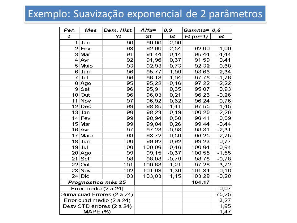 Exemplo: Suavização exponencial de 2 parâmetros